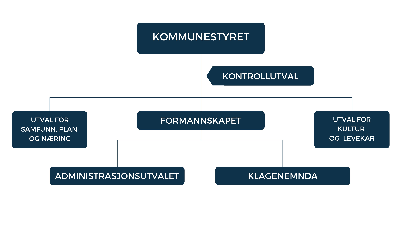 Illustrasjon politisk organisasjonskart. Bilete.